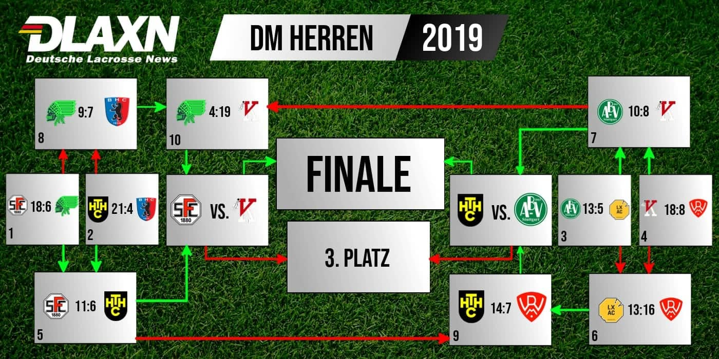 Recap der Herren Playoffs in Stuttgart