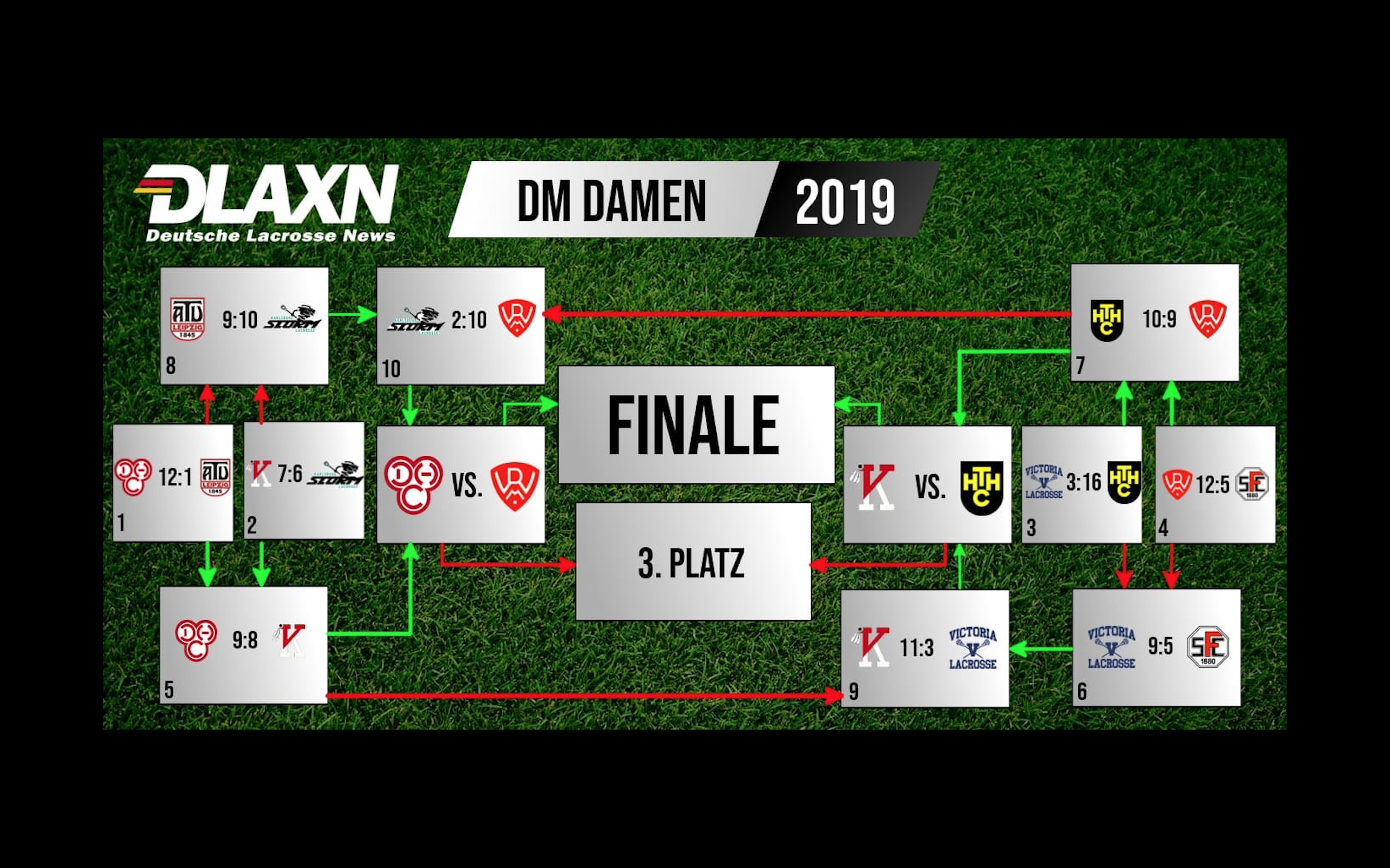 Recap der Damen Playoffs in Hannover